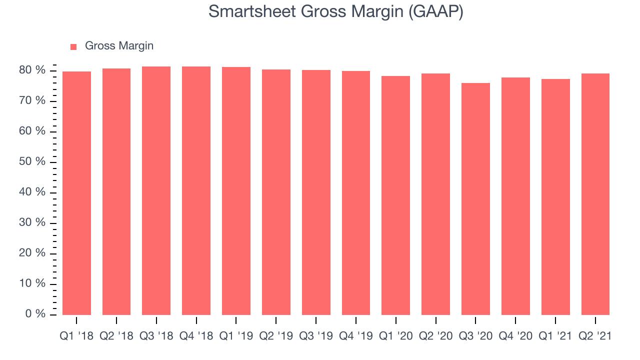Smartsheet Gross Margin (GAAP)