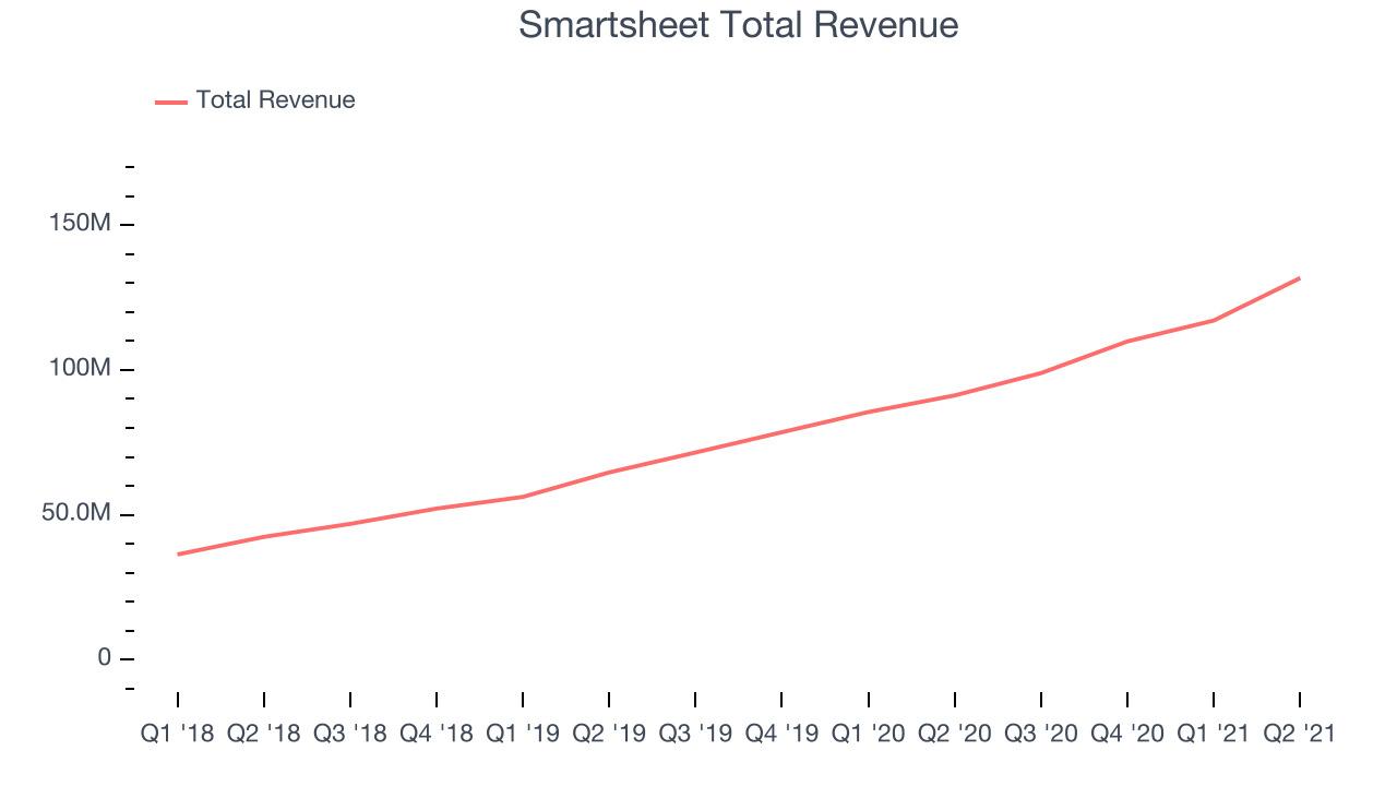 Smartsheet Total Revenue