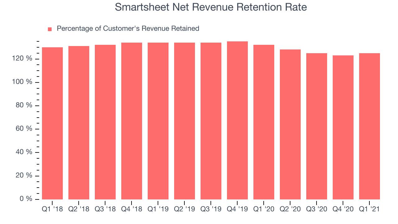 Smartsheet Net Revenue Retention Rate