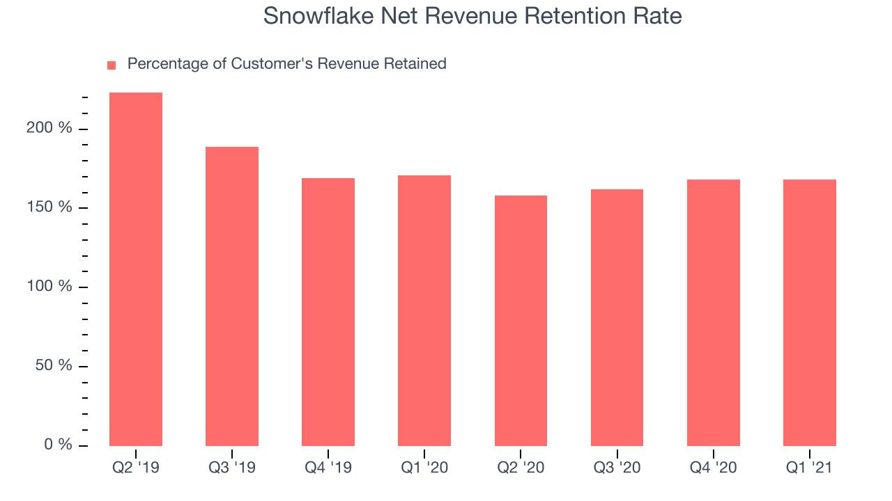 Snowflake Net Revenue Retention Rate