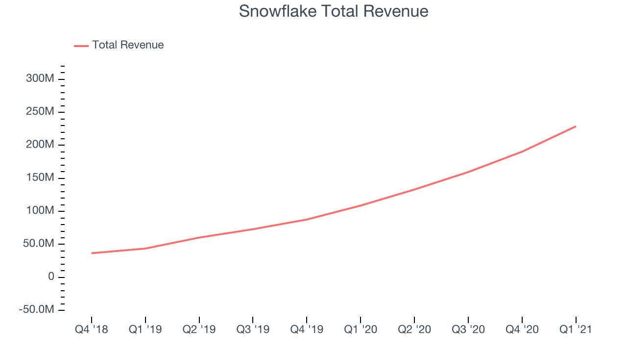 Snowflake Total Revenue