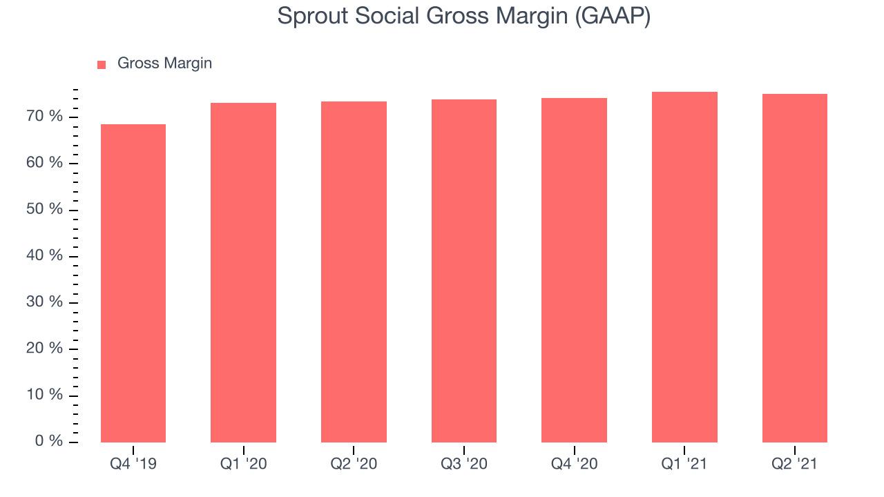 Sprout Social Gross Margin (GAAP)