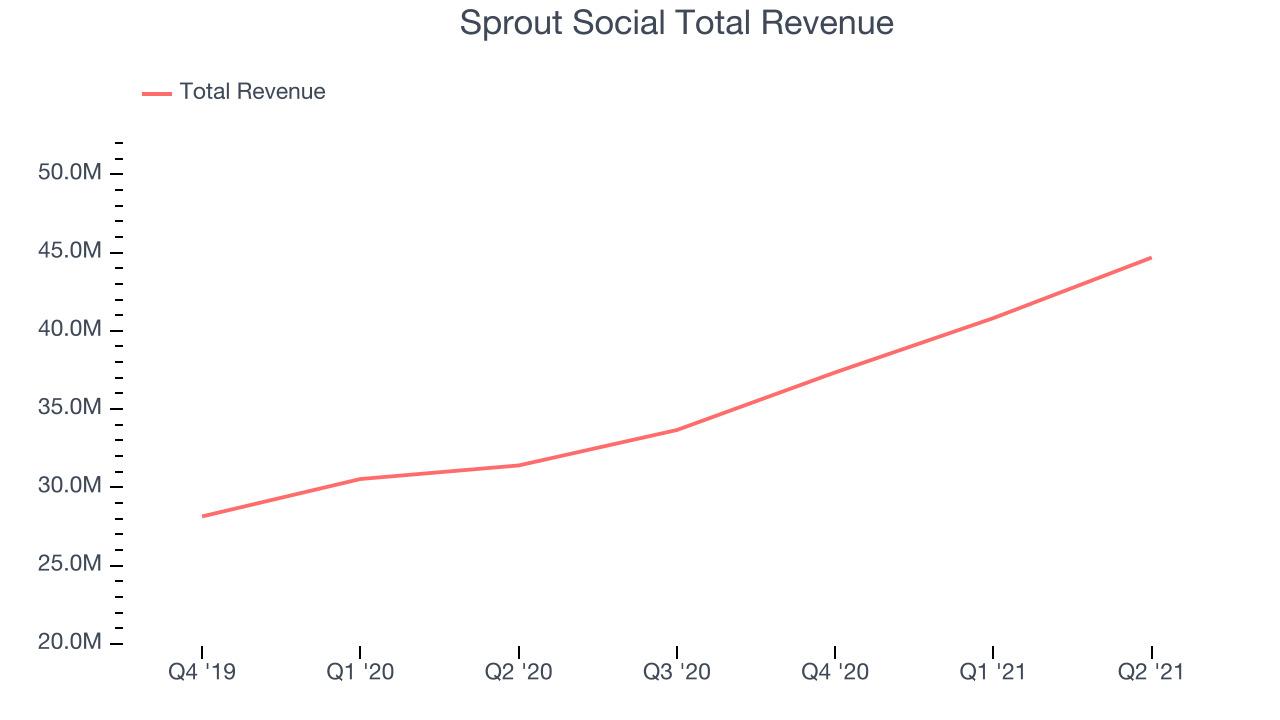 Sprout Social Total Revenue