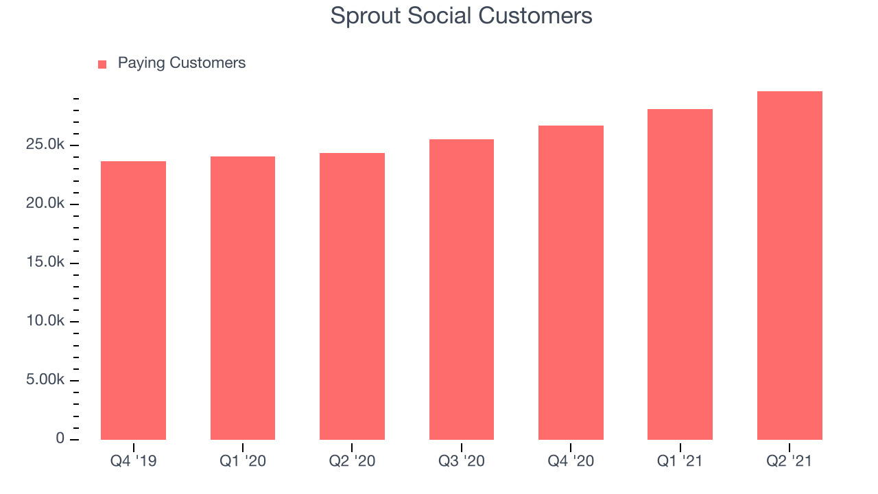 Sprout Social Customers