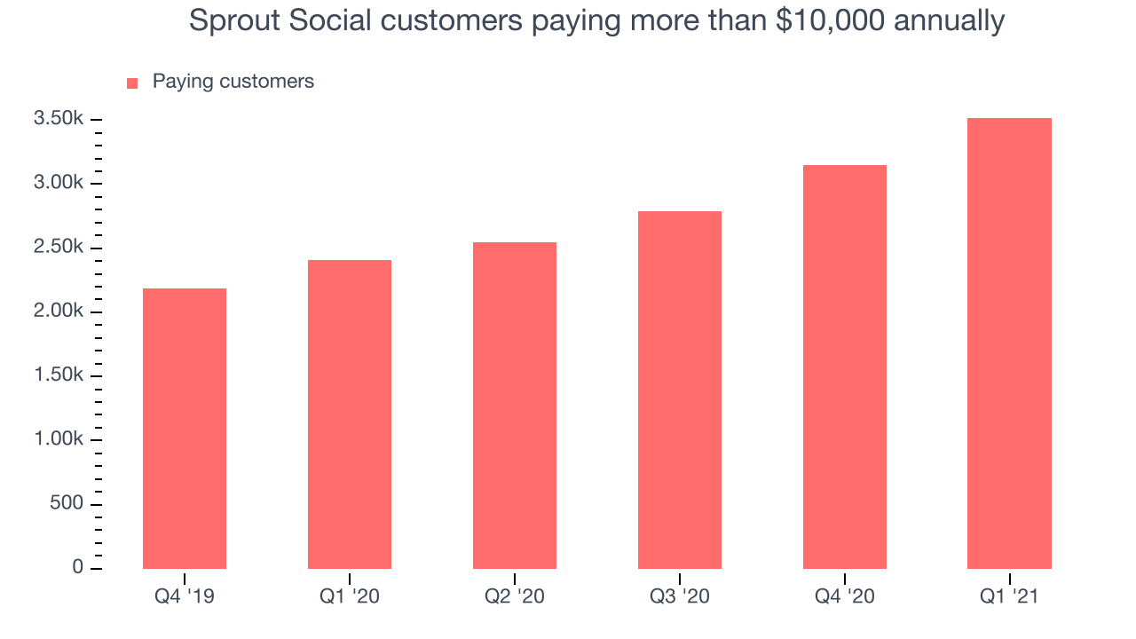 Sprout Social customers paying more than $10,000 annually