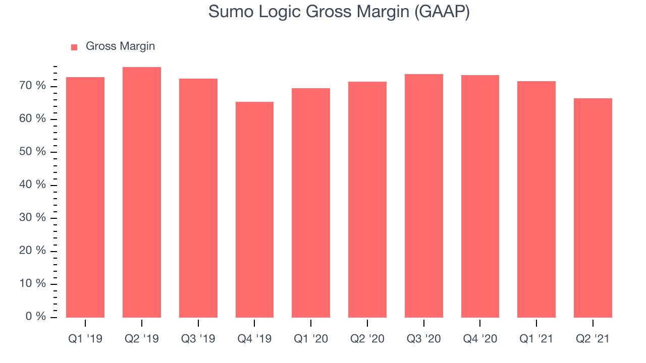 Sumo Logic Gross Margin (GAAP)