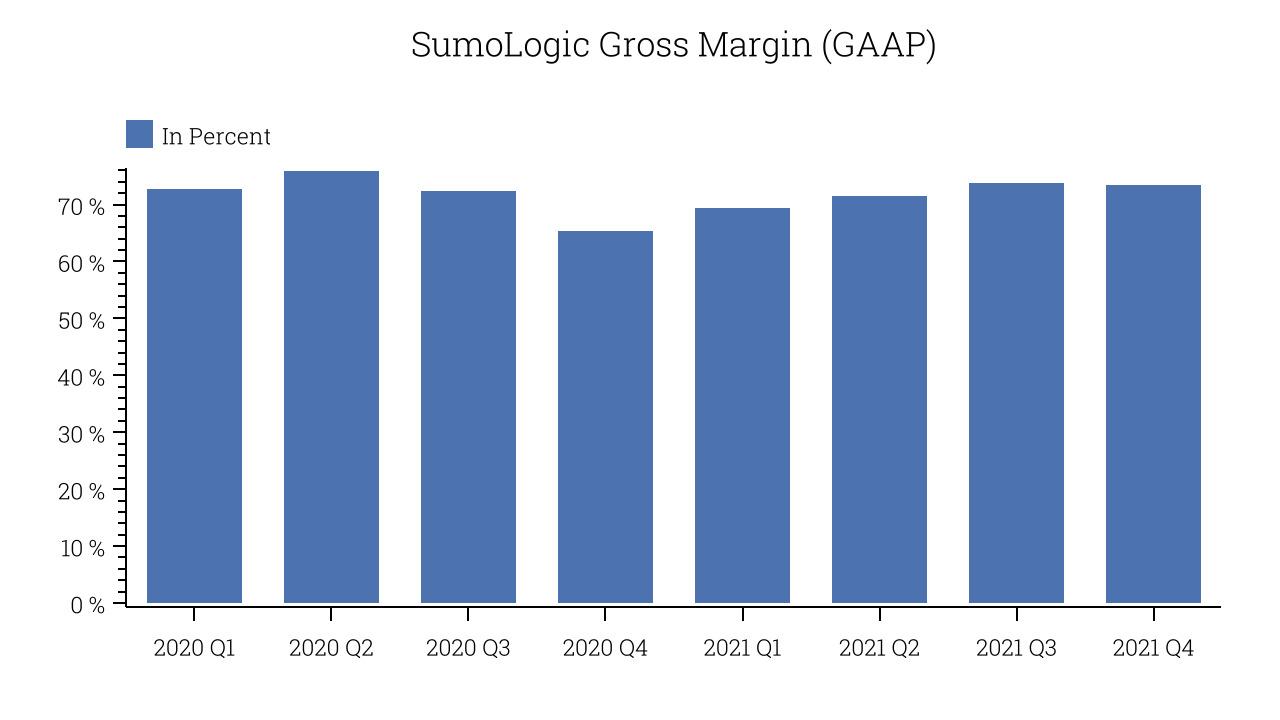 SumoLogic Gross Margin (GAAP)