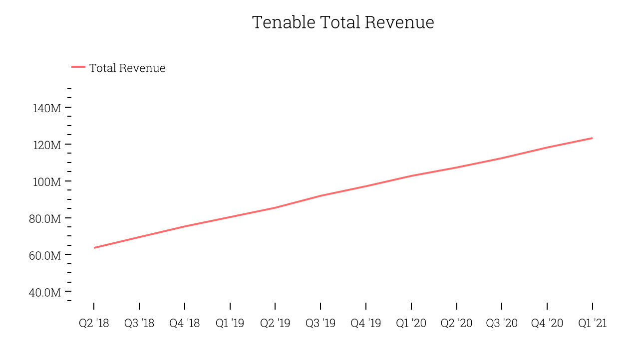 Tenable Total Revenue