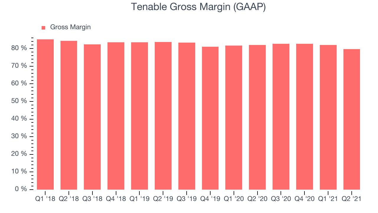 Tenable Gross Margin (GAAP)
