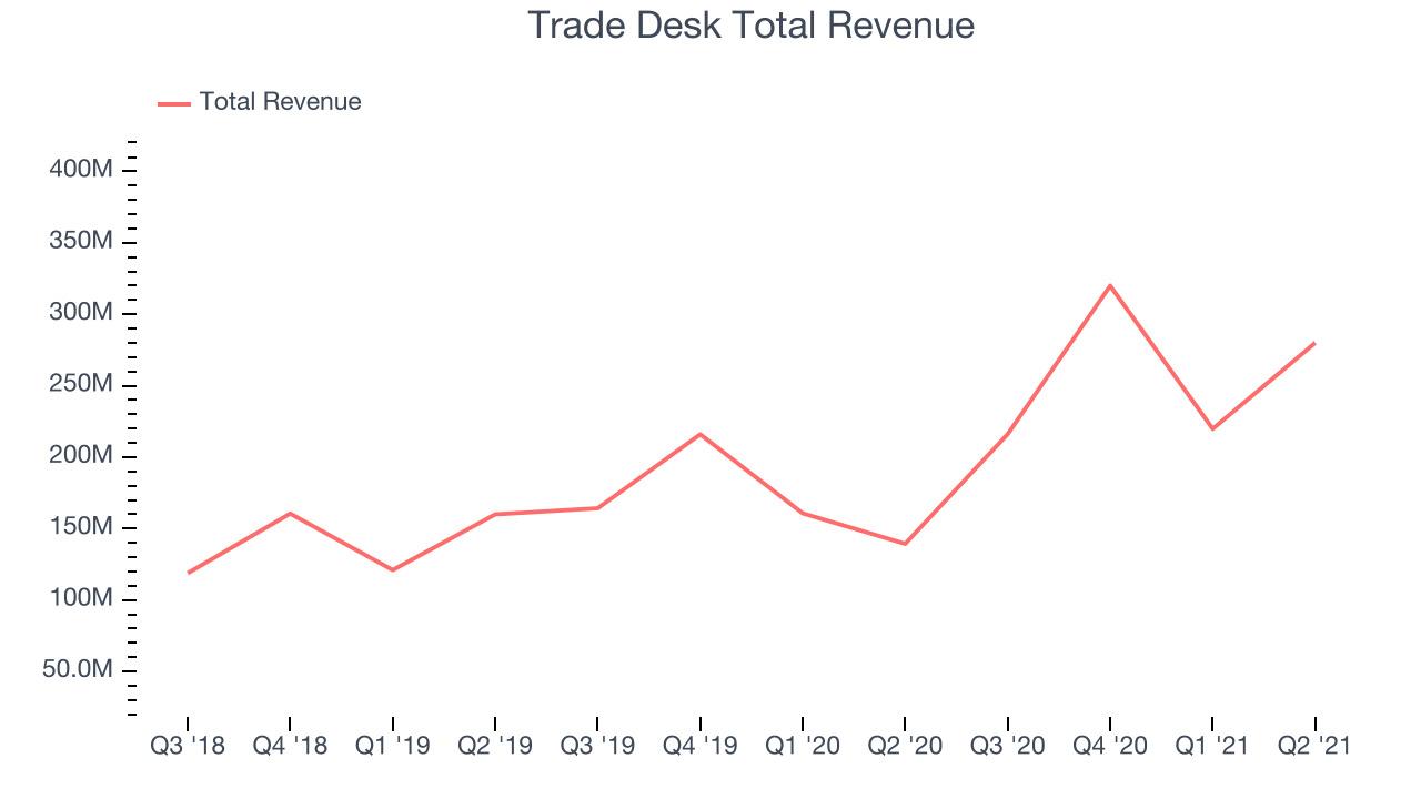 Trade Desk Total Revenue