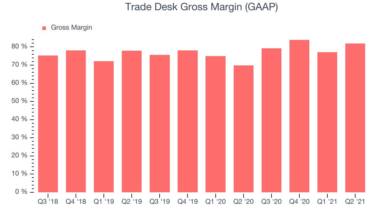 Trade Desk Gross Margin (GAAP)