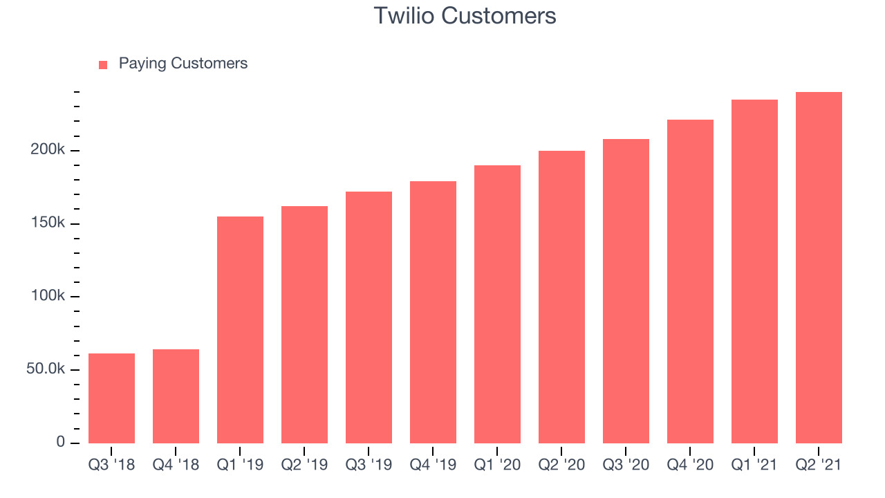 Twilio Customers
