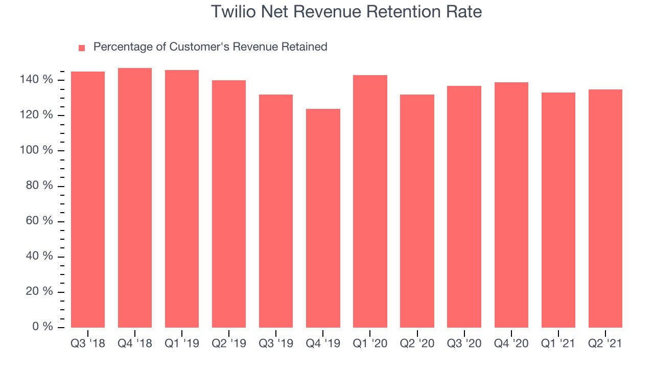 Twilio Net Revenue Retention Rate