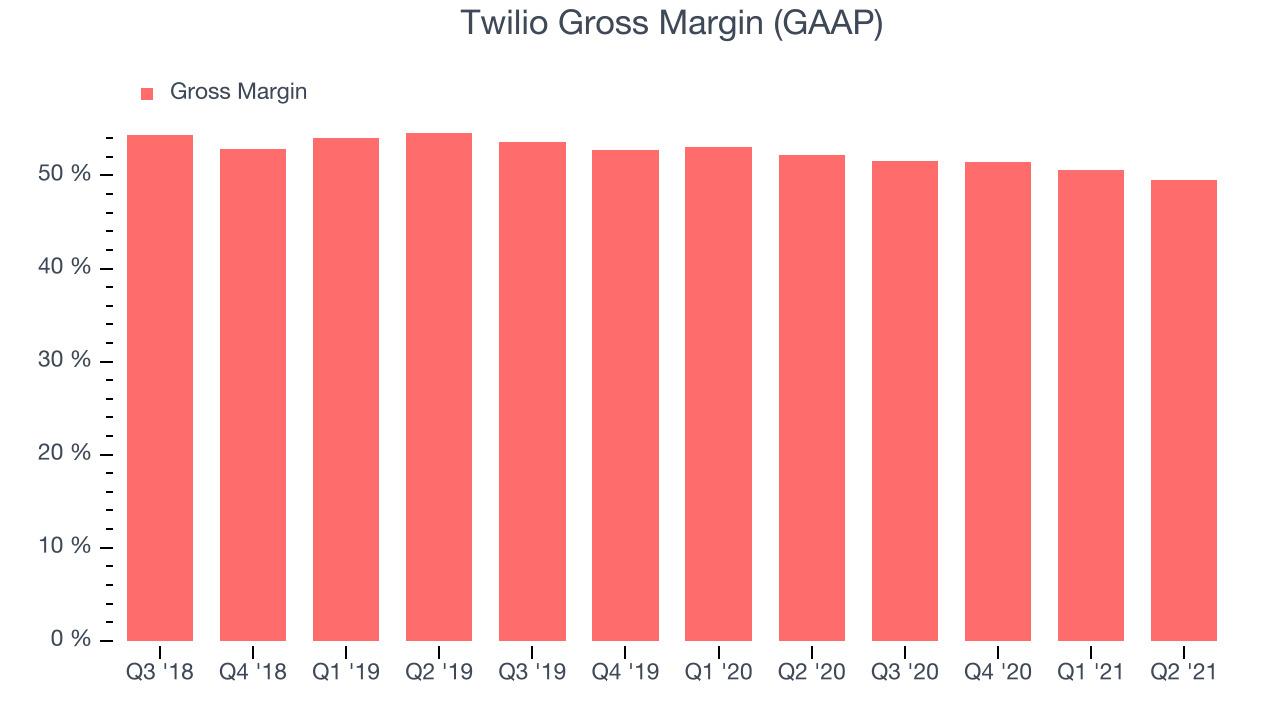 Twilio Gross Margin (GAAP)