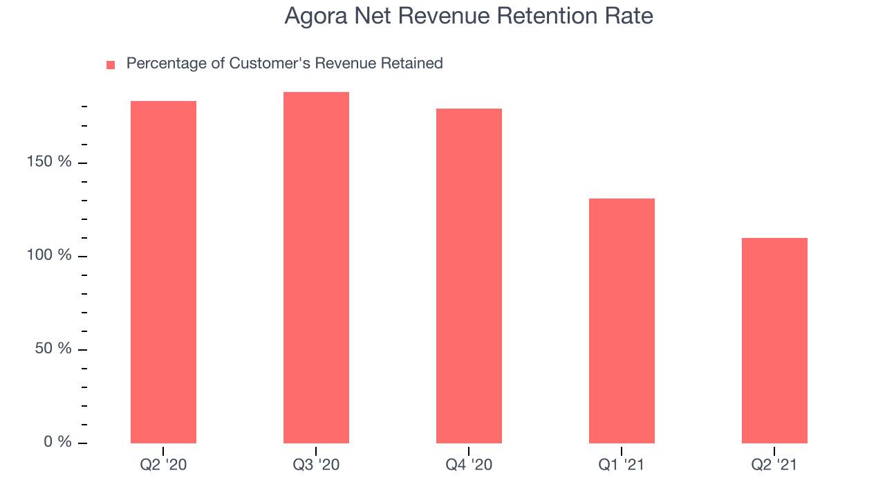 Agora Net Revenue Retention Rate