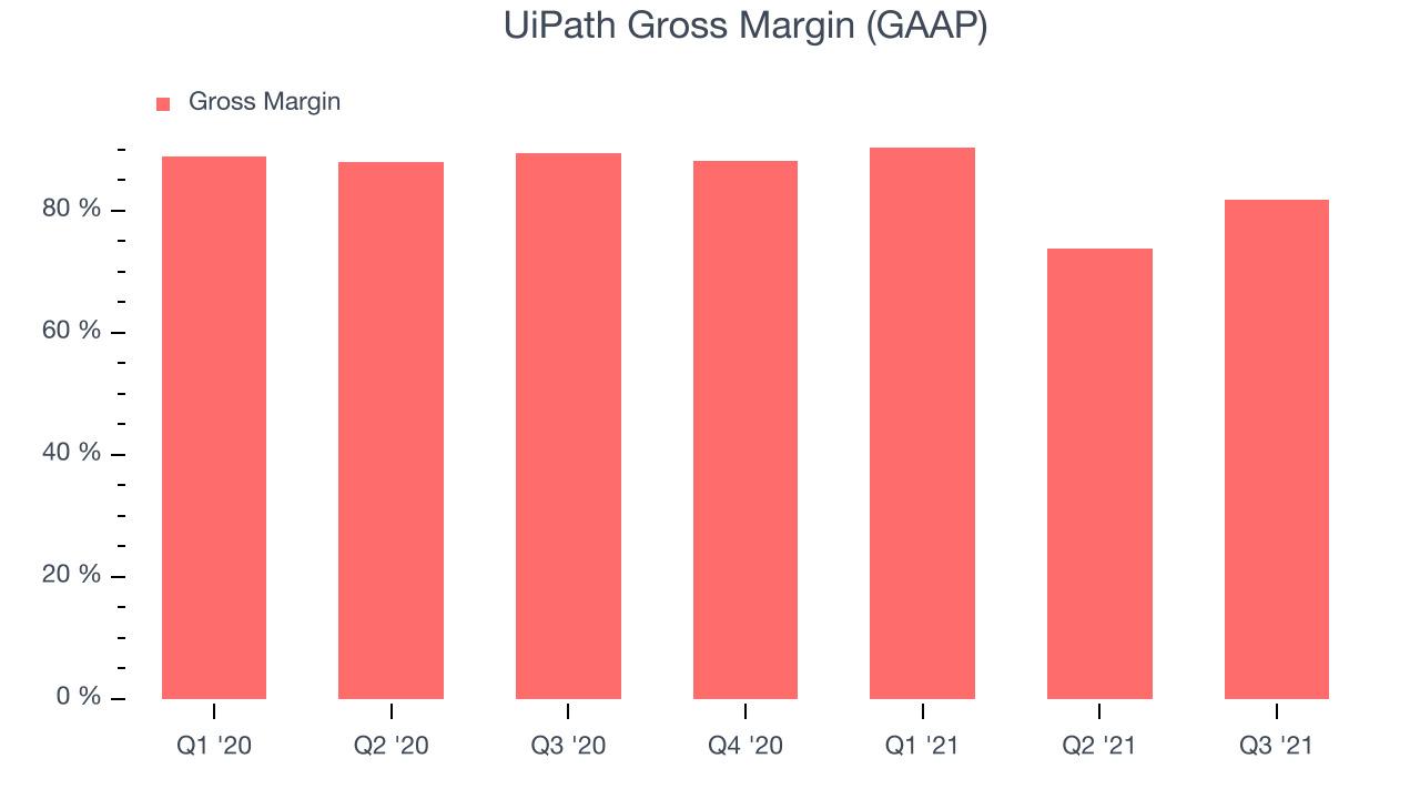 UiPath Gross Margin (GAAP)