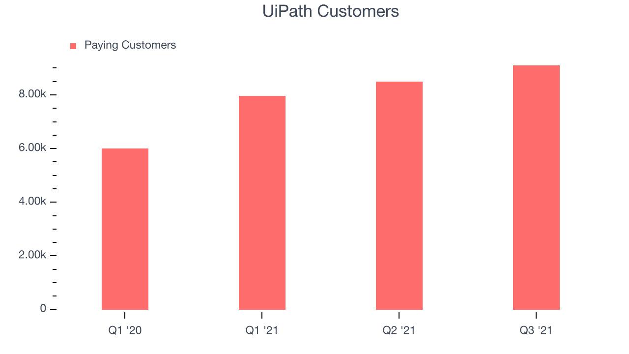 UiPath Customers