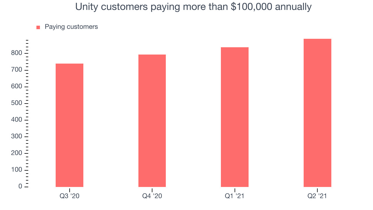 Unity customers paying more than $100,000 annually