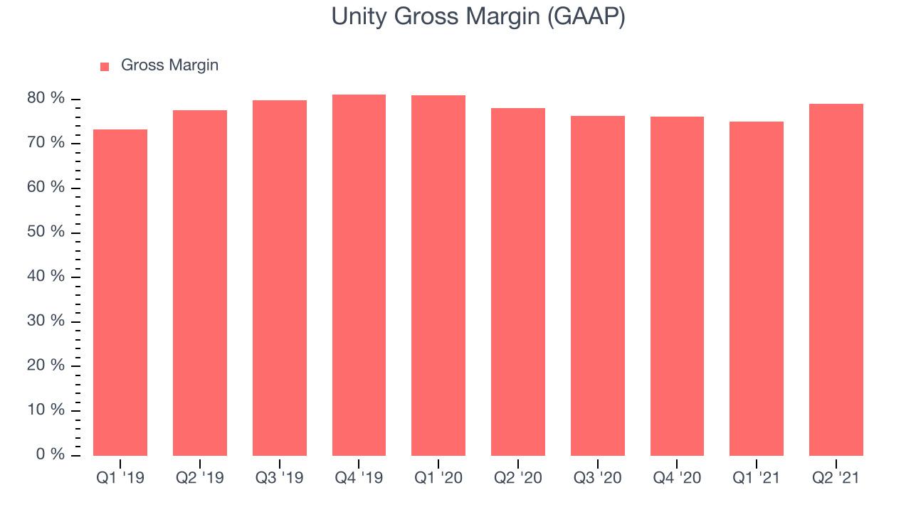 Unity Gross Margin (GAAP)