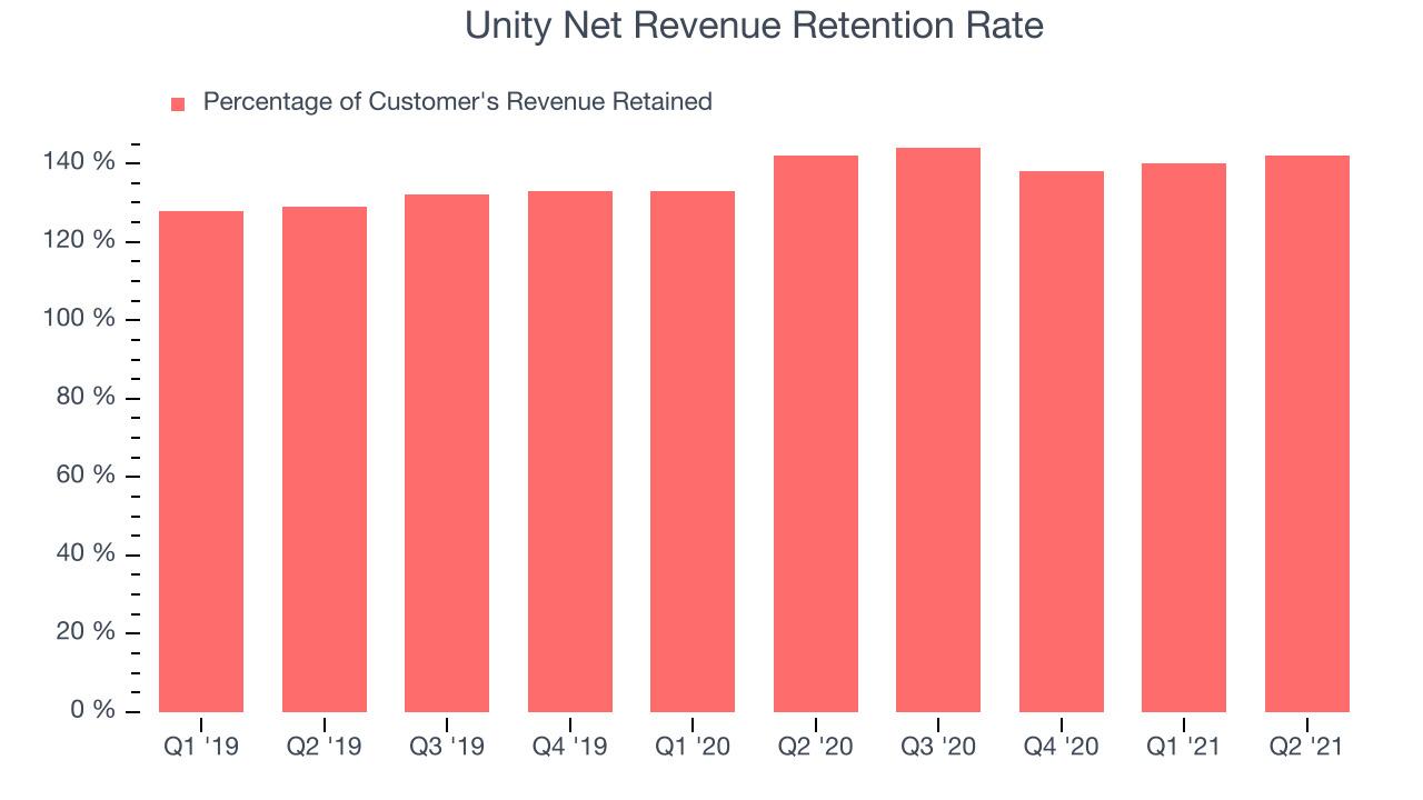 Unity Net Revenue Retention Rate