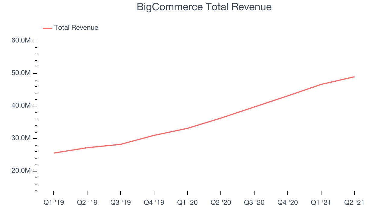 BigCommerce Total Revenue