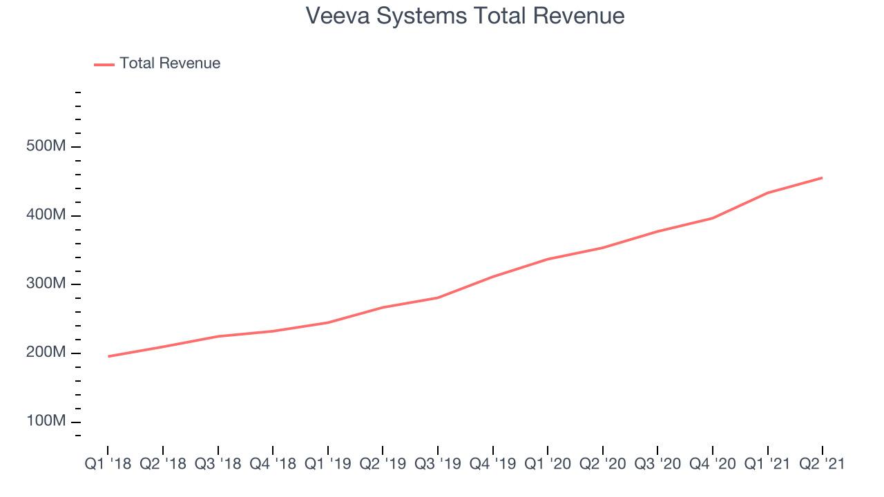Veeva Systems Total Revenue