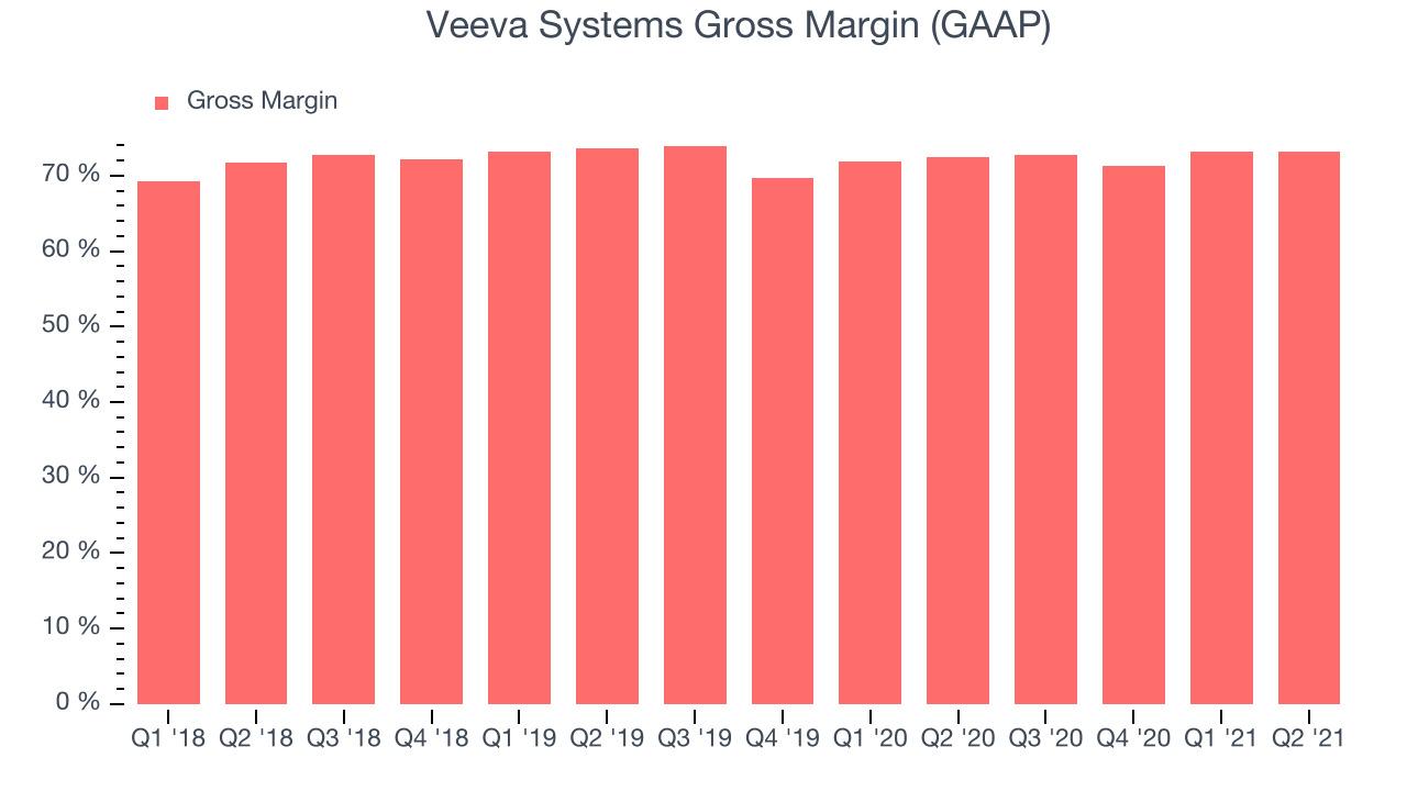 Veeva Systems Gross Margin (GAAP)