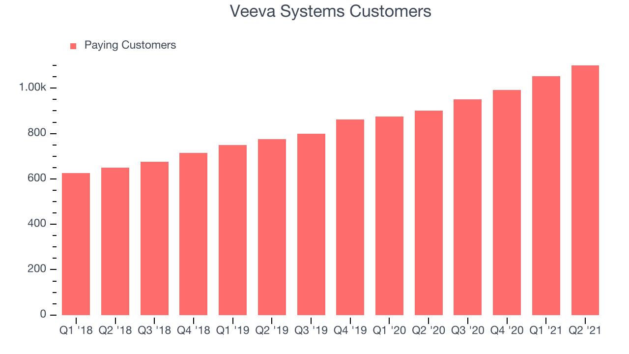 Veeva Systems Customers