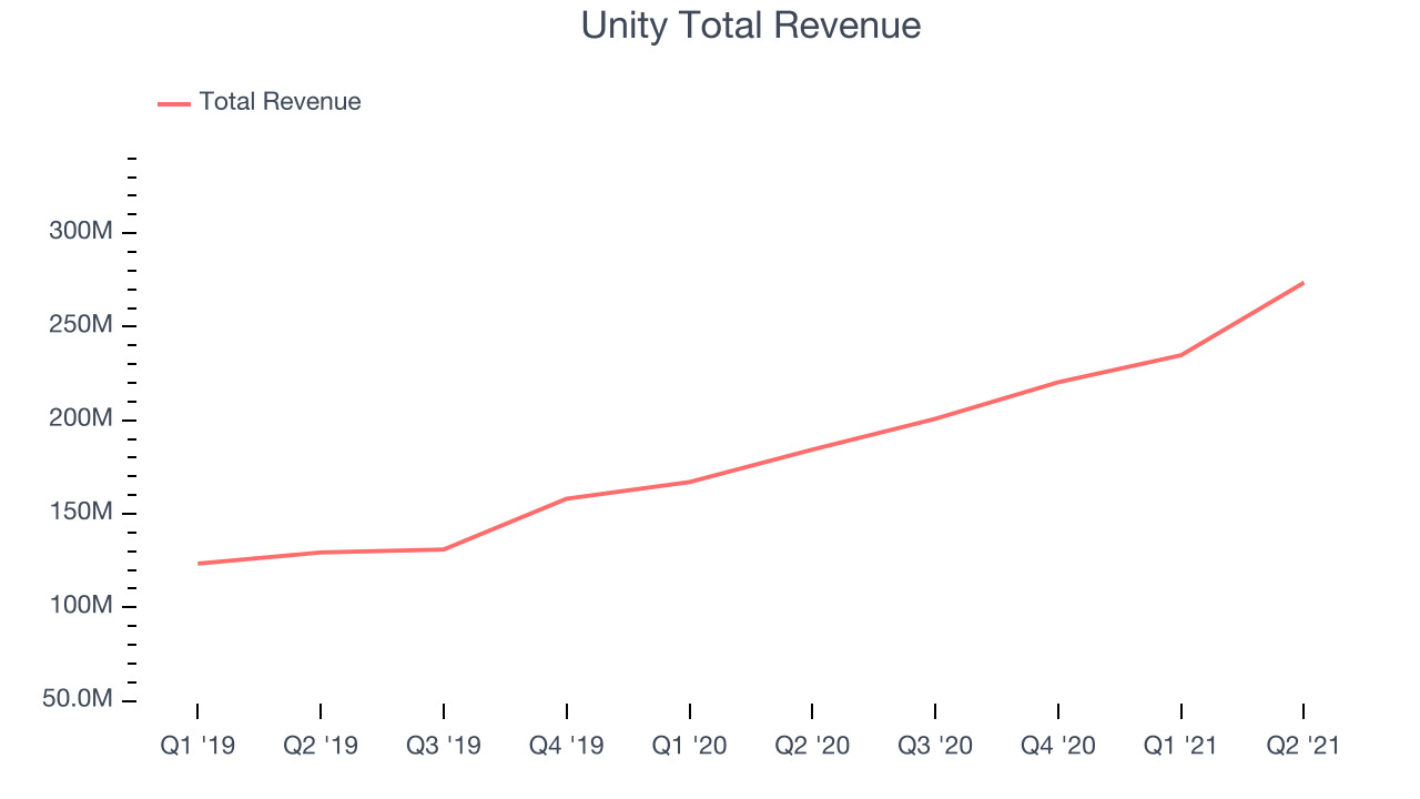 Unity Total Revenue