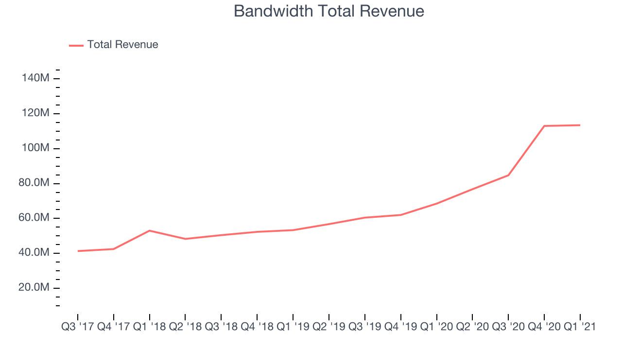 Bandwidth Total Revenue
