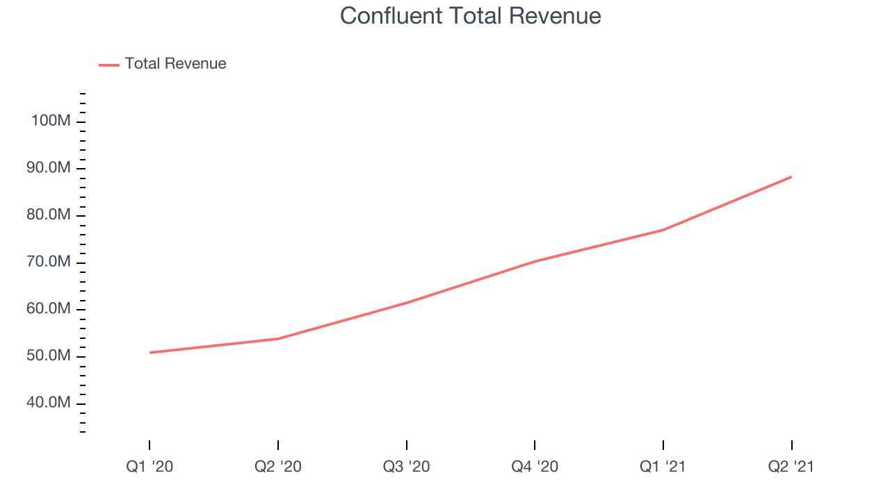 Confluent Total Revenue
