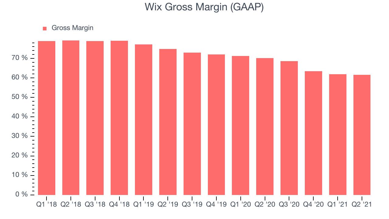 Wix Gross Margin (GAAP)