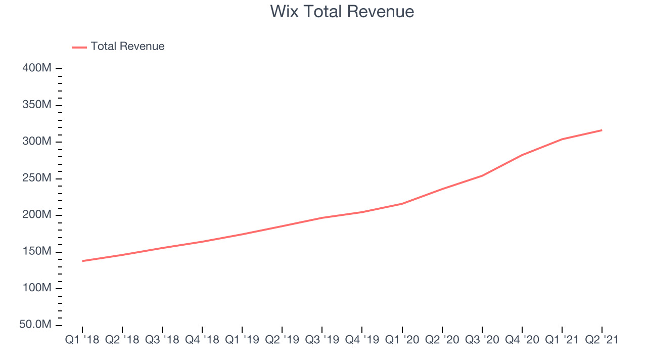Wix Total Revenue