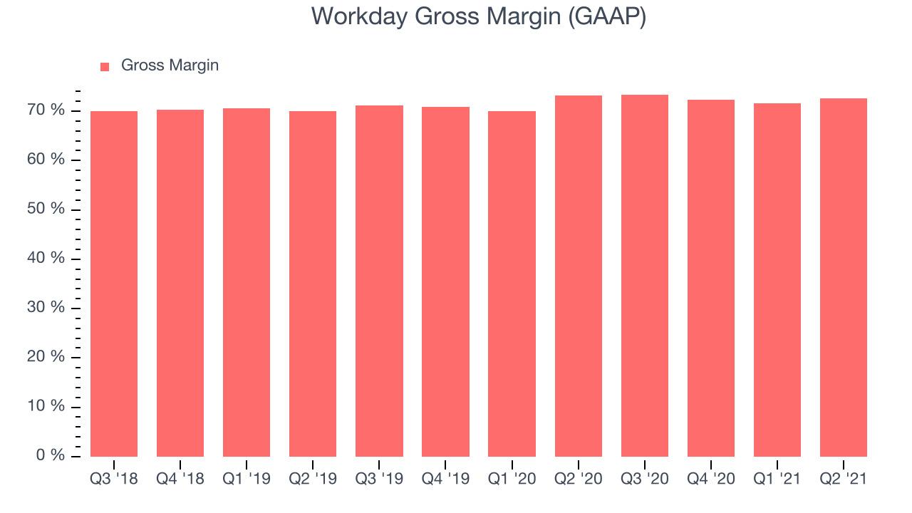 Workday Gross Margin (GAAP)