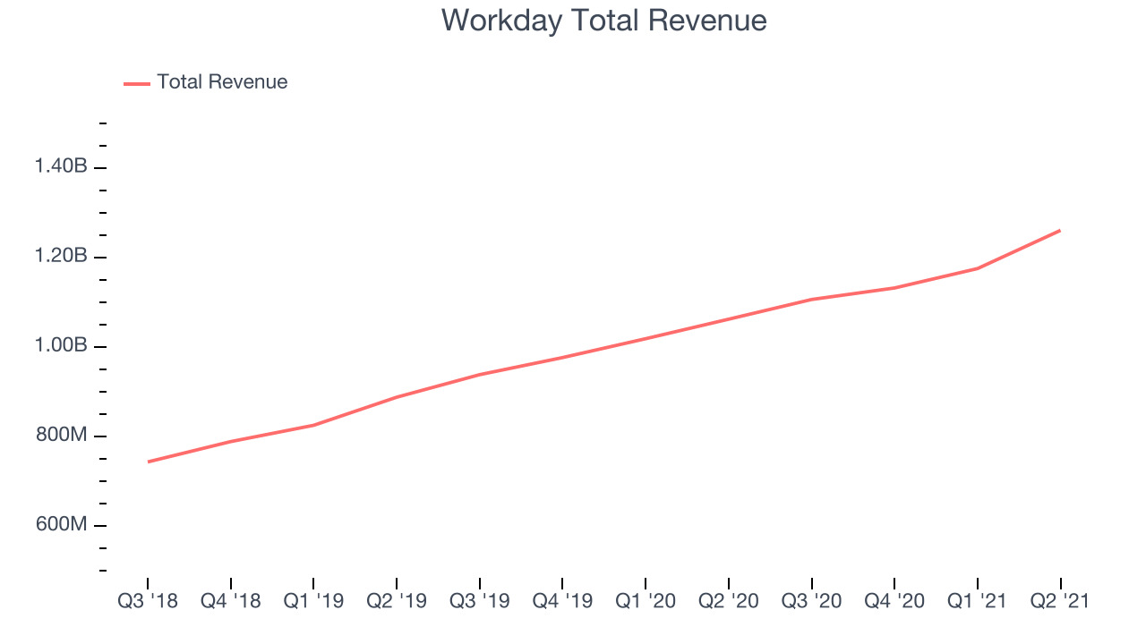 Workday Total Revenue