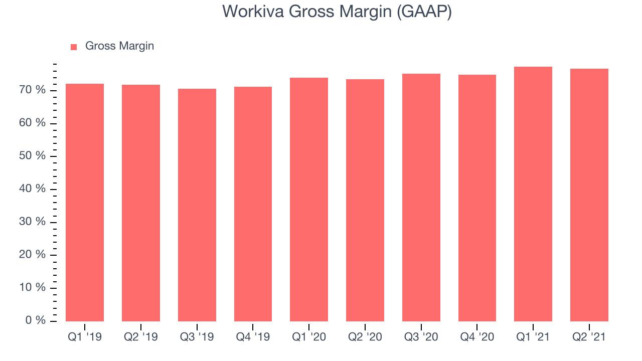 Workiva Gross Margin (GAAP)