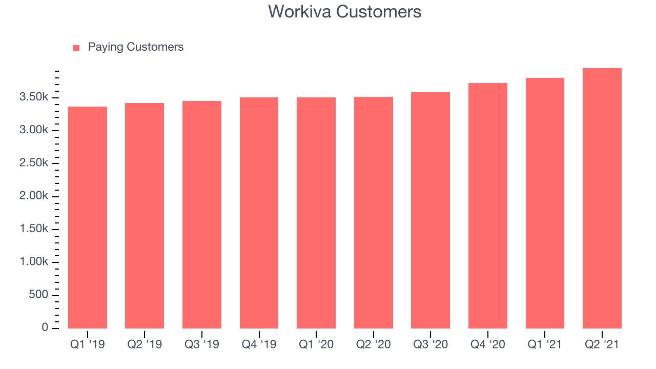 Workiva Customers