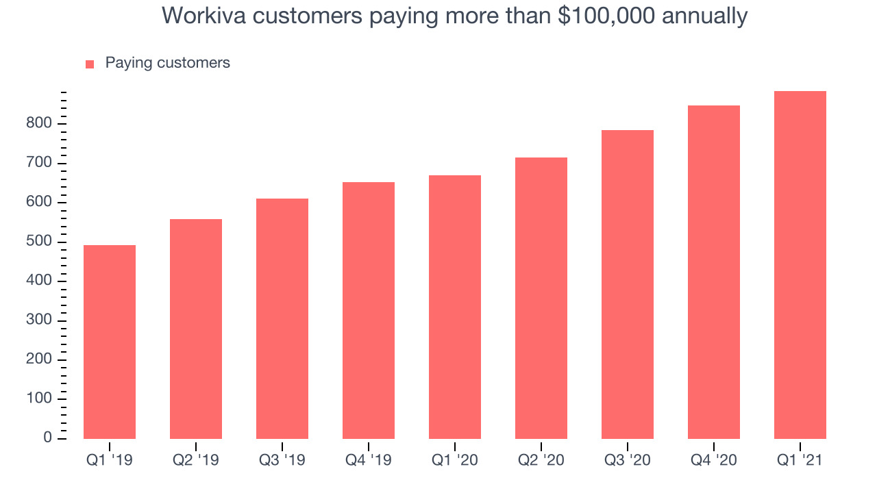 Workiva customers paying more than $100,000 annually