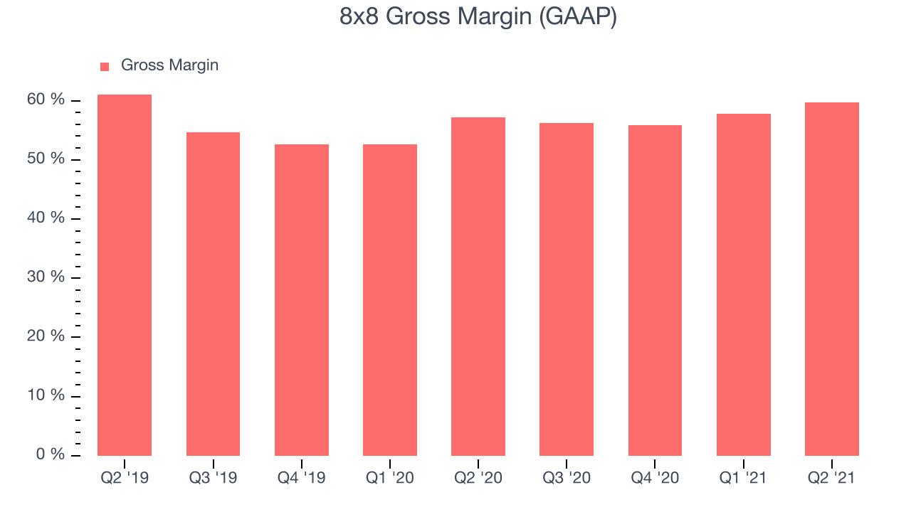 8x8 Gross Margin (GAAP)
