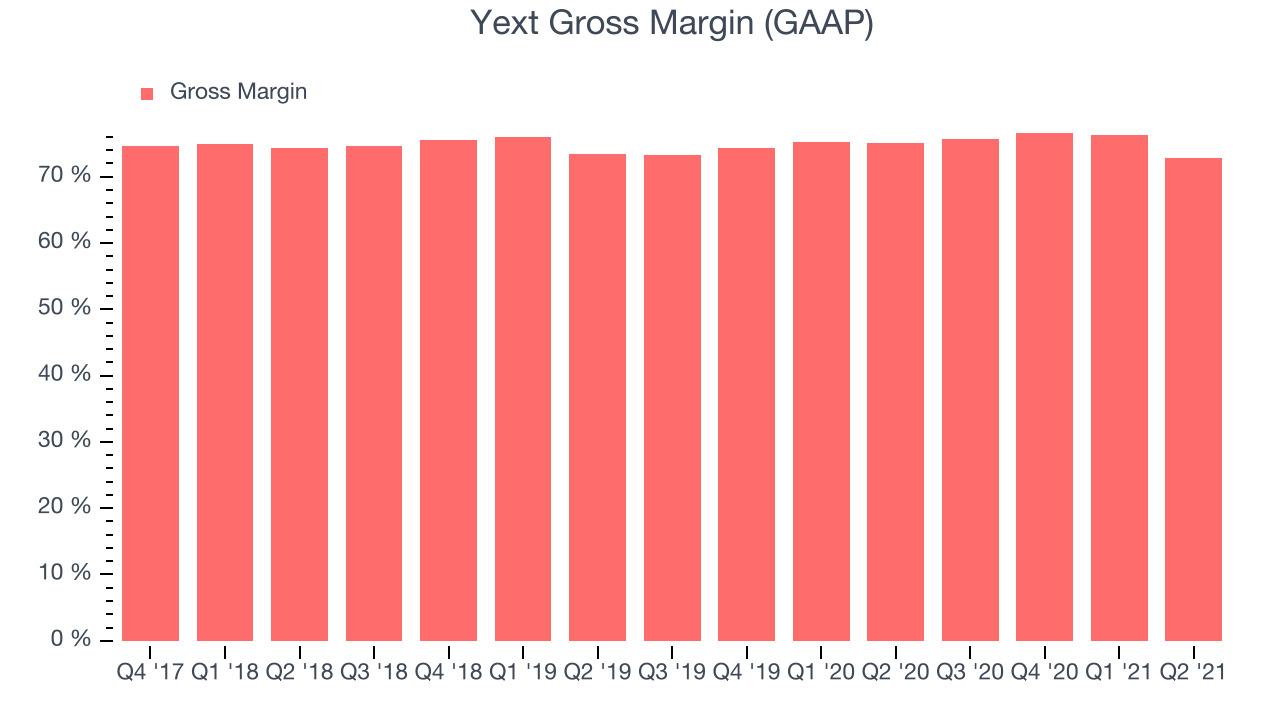 Yext Gross Margin (GAAP)