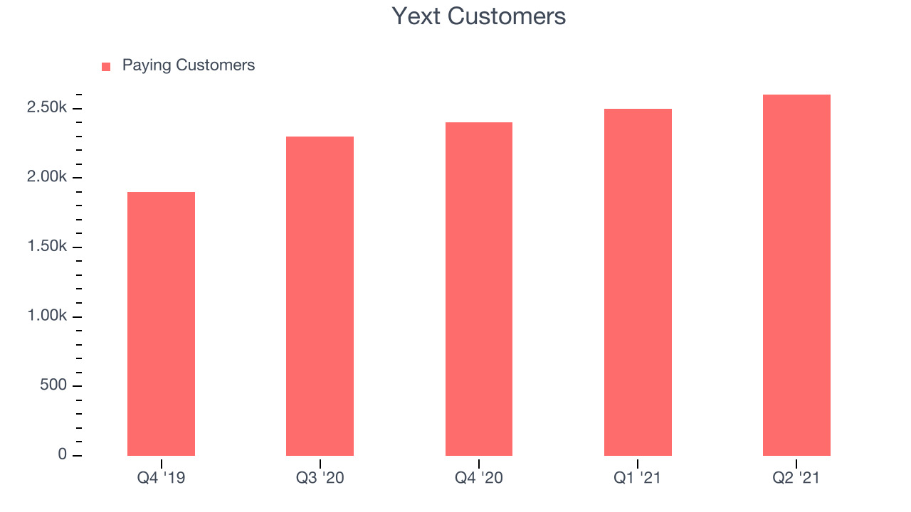 Yext Customers
