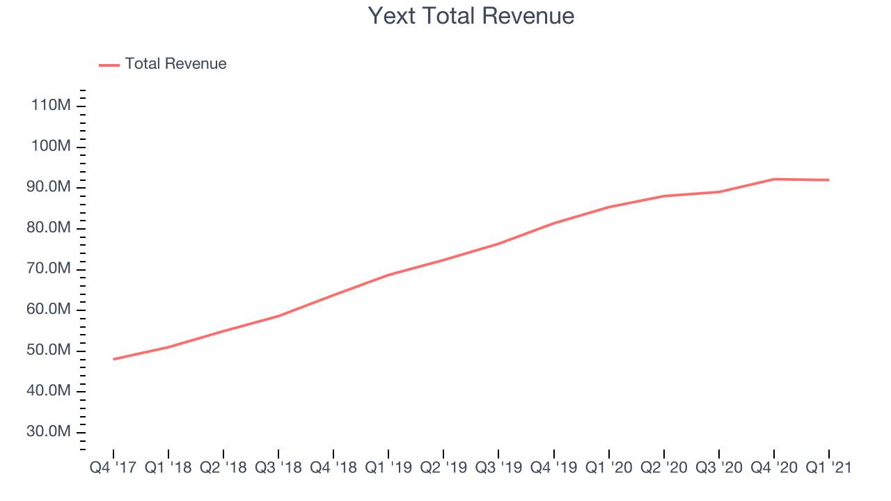 Yext Total Revenue
