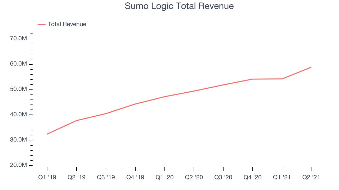 Sumo Logic Total Revenue