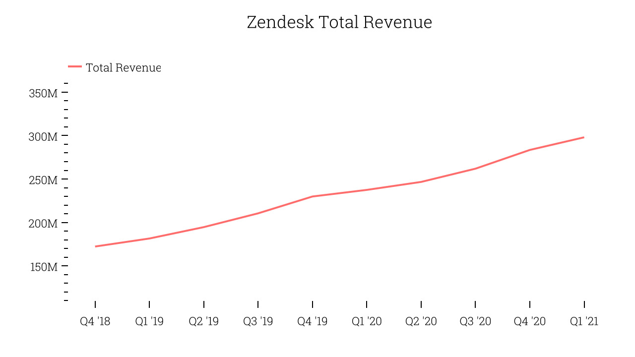 Zendesk Total Revenue