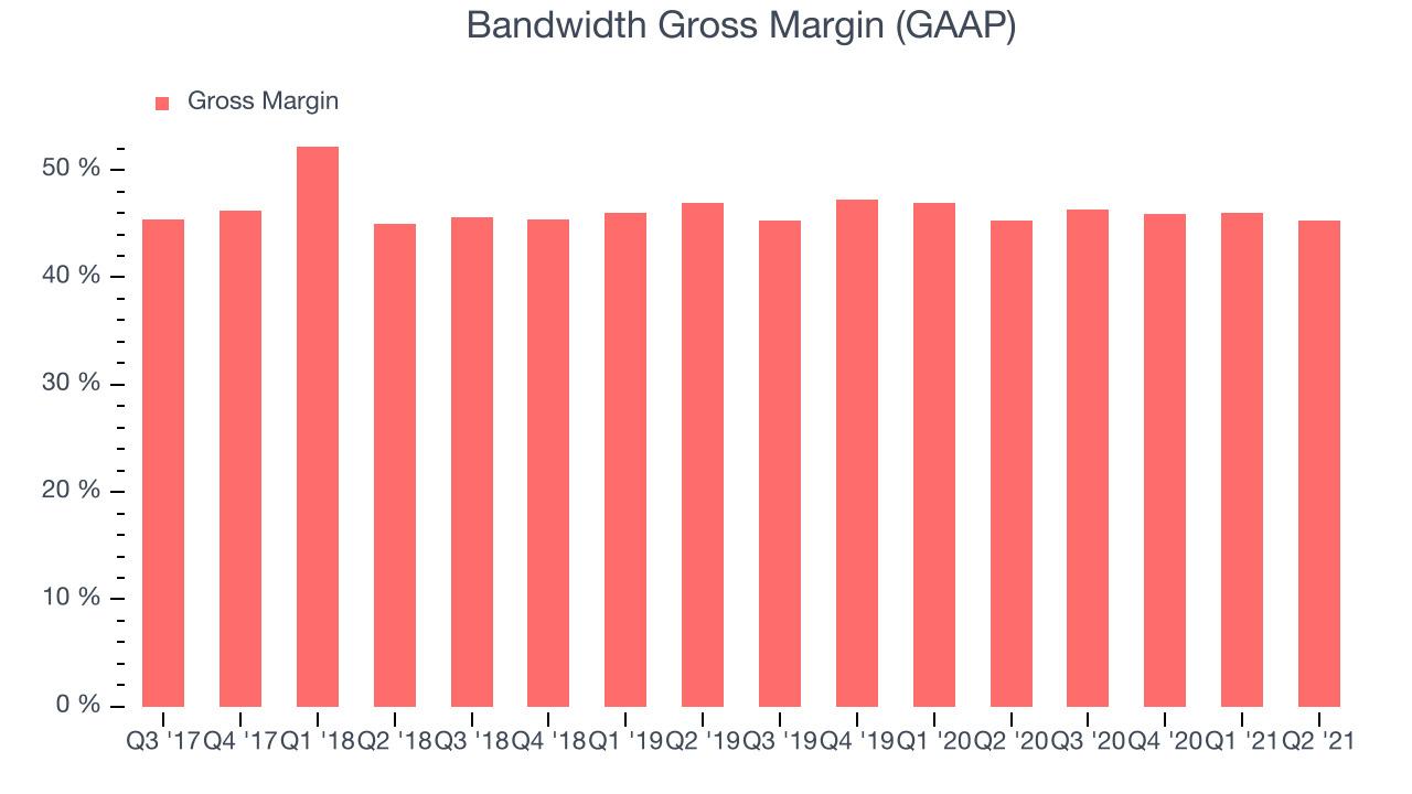 Bandwidth Gross Margin (GAAP)