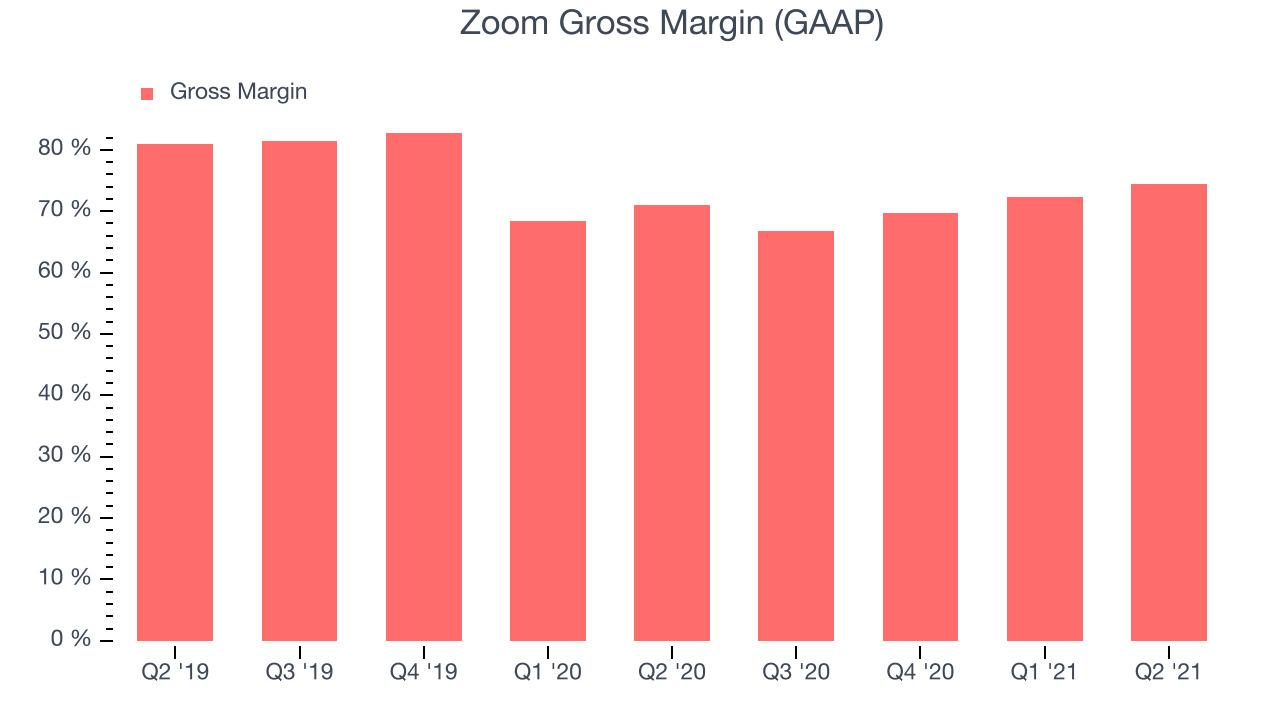 Zoom Gross Margin (GAAP)