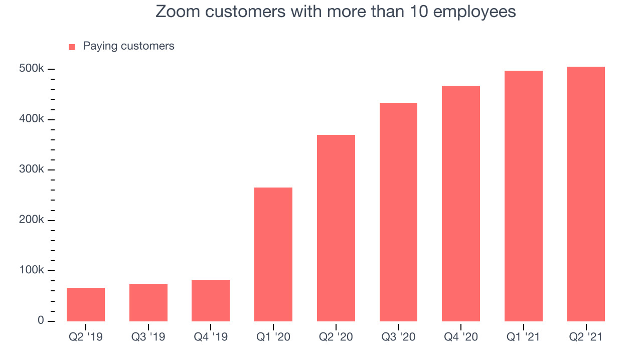 Zoom customers with more than 10 employees