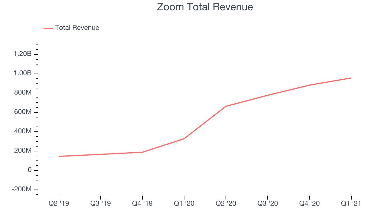 Zoom Total Revenue