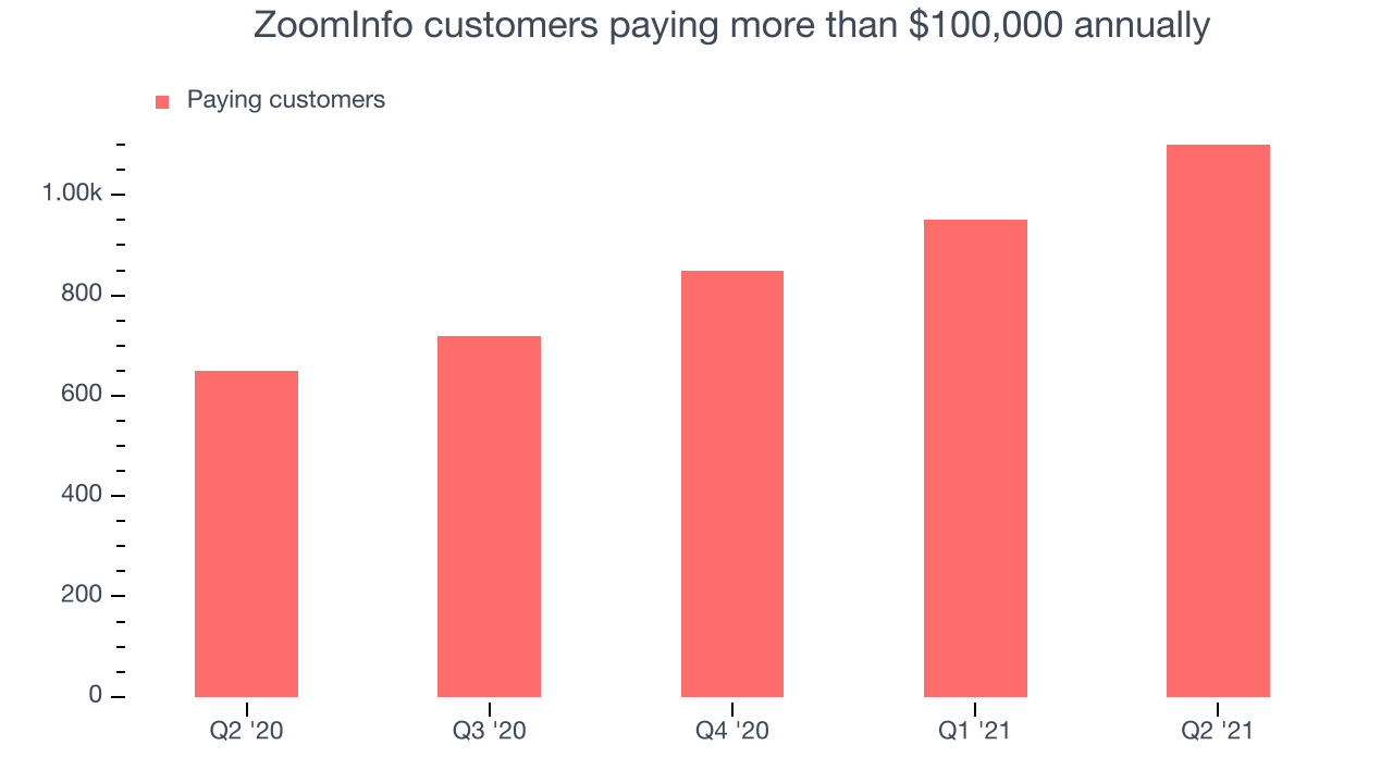 ZoomInfo customers paying more than $100,000 annually