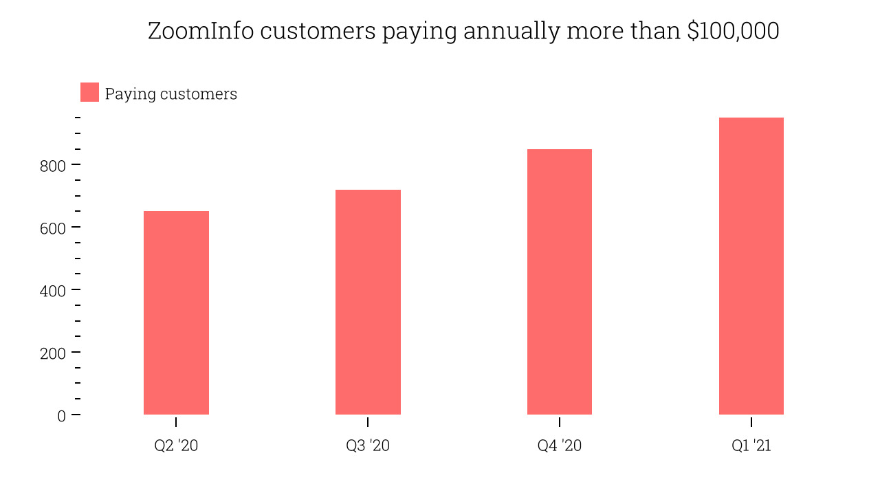 ZoomInfo customers paying annually more than $100,000